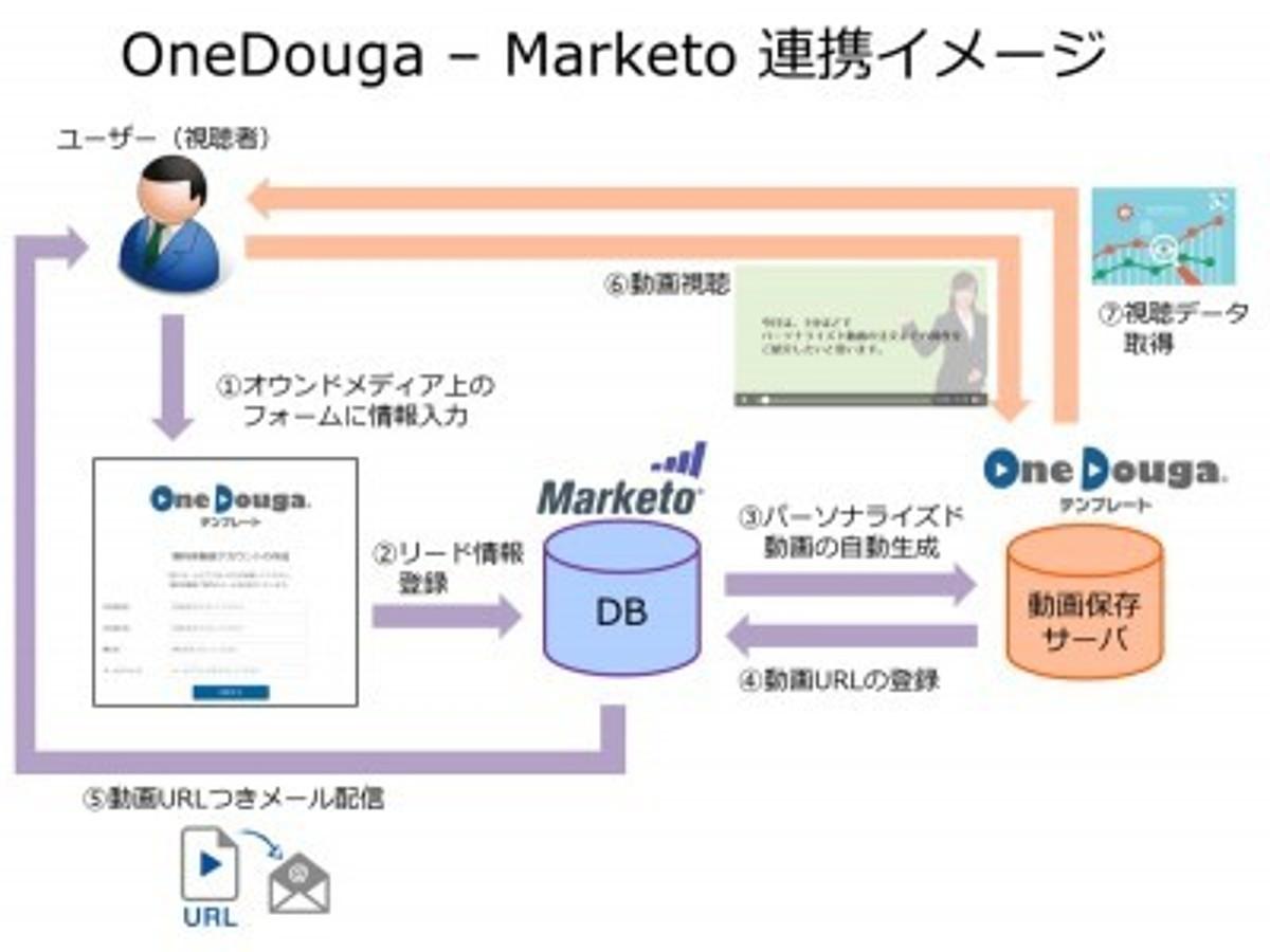 「パーソナライズド動画コンテンツの自動生成・配信ソリューション『OneDouga(ワンドウガ)』がMarketoと連携。企業のメールマーケティングやOne to Oneマーケティングを支援」の見出し画像