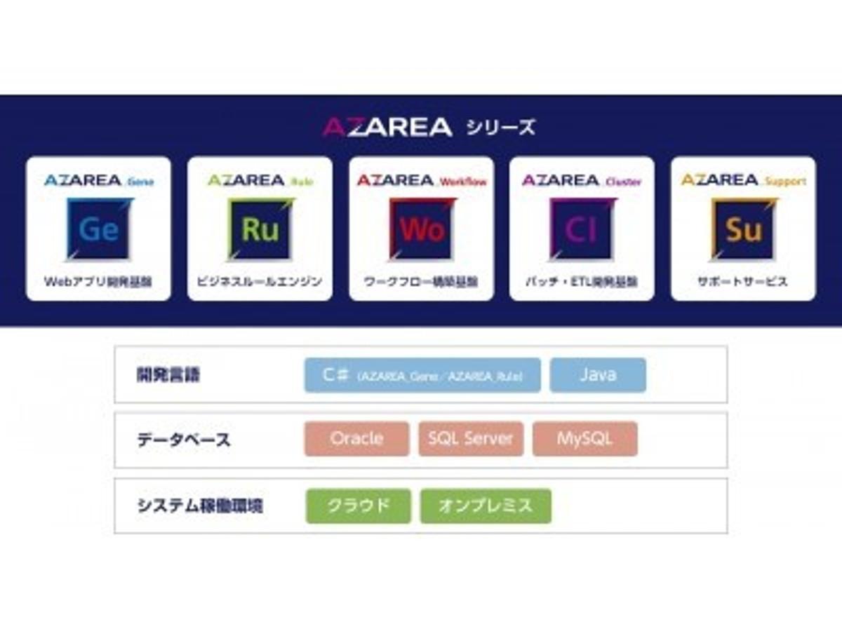 「CAC、自動化などによりシステム開発内製化を支える開発プラットフォーム「AZAREA」シリーズの本格展開を開始」の見出し画像