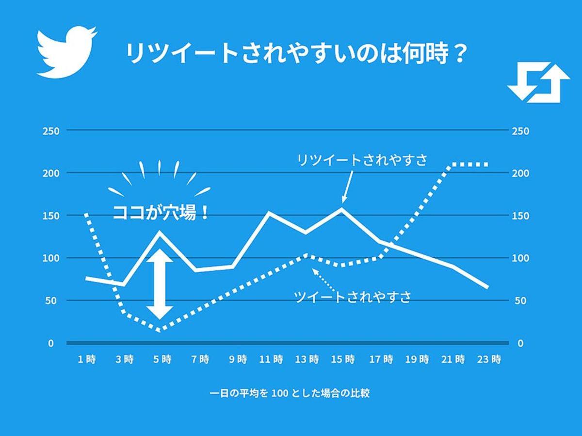 「Twitter(ツイッター)投稿は朝5時がおすすめ!100万ツイートの分析で判明した拡散(RT・リツイート)されやすい時間帯」の見出し画像