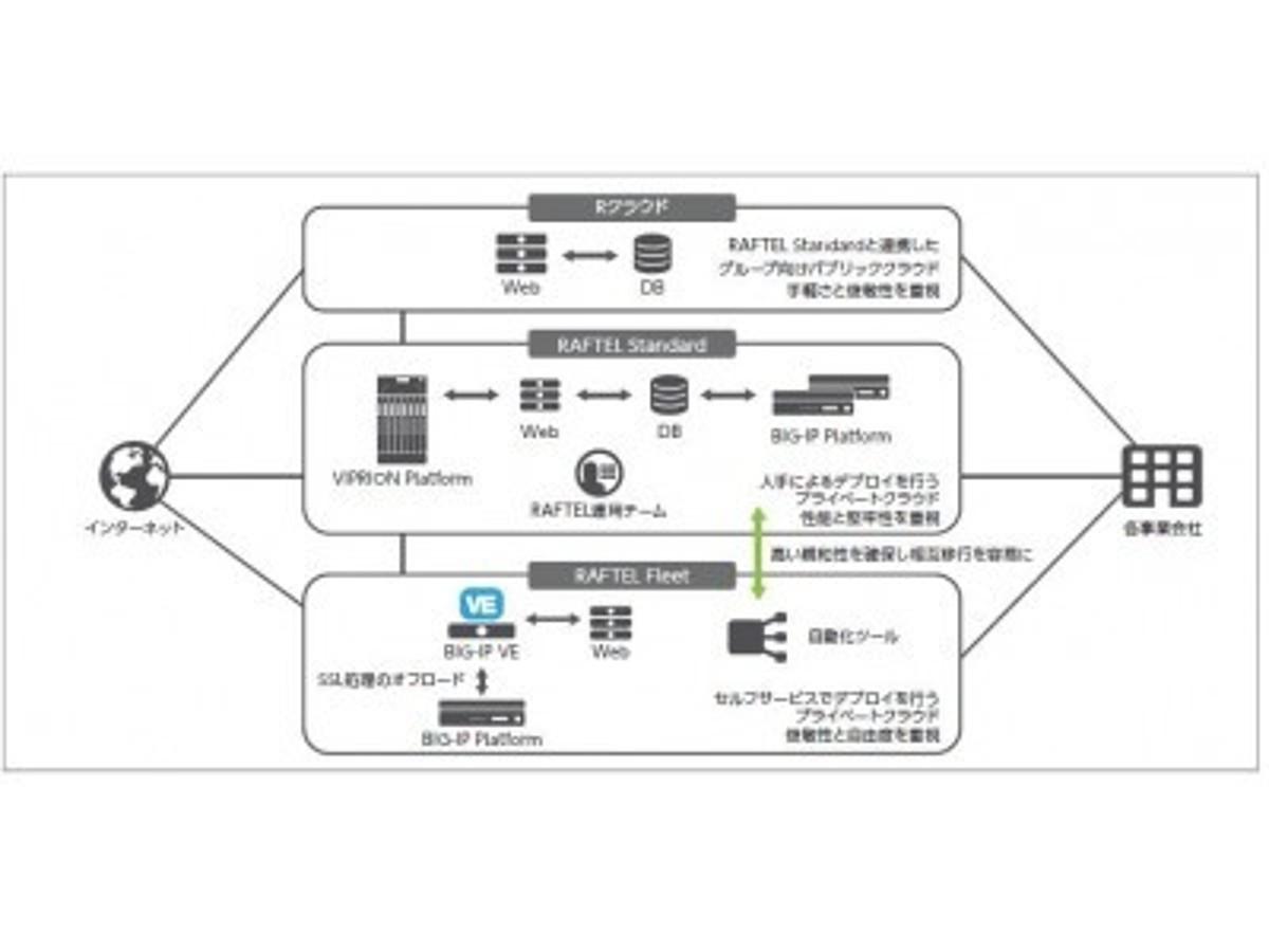「F5ネットワークス、リクルートテクノロジーズが提供するプライベートクラウドの俊敏性向上を支援」の見出し画像
