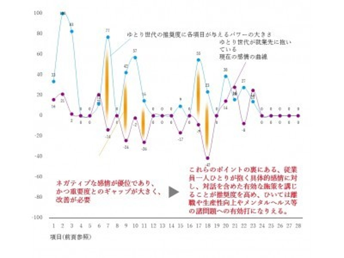 「 従業員の満足は「満足度」では分からない。 eNPS(R)と感情データ解析による、本当の従業員の状態把握調査結果。」の見出し画像