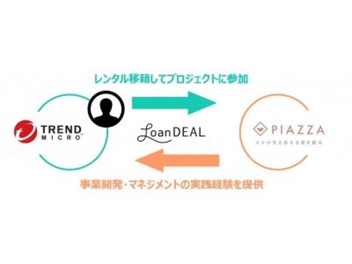 「トレンドマイクロ株式会社から、街ごとのコミュニティアプリ「PIAZZA(ピアッツァ)」を展開するPIAZZA株式会社へのレンタル移籍が開始。」の見出し画像
