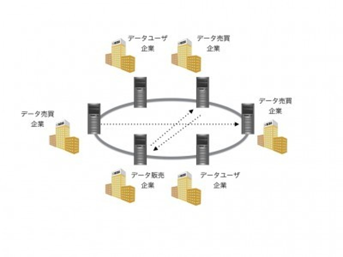 「Nayuta、兵庫県とブロックチェーンを用いた直接取引するデータ流通マーケットの実験を実施」の見出し画像