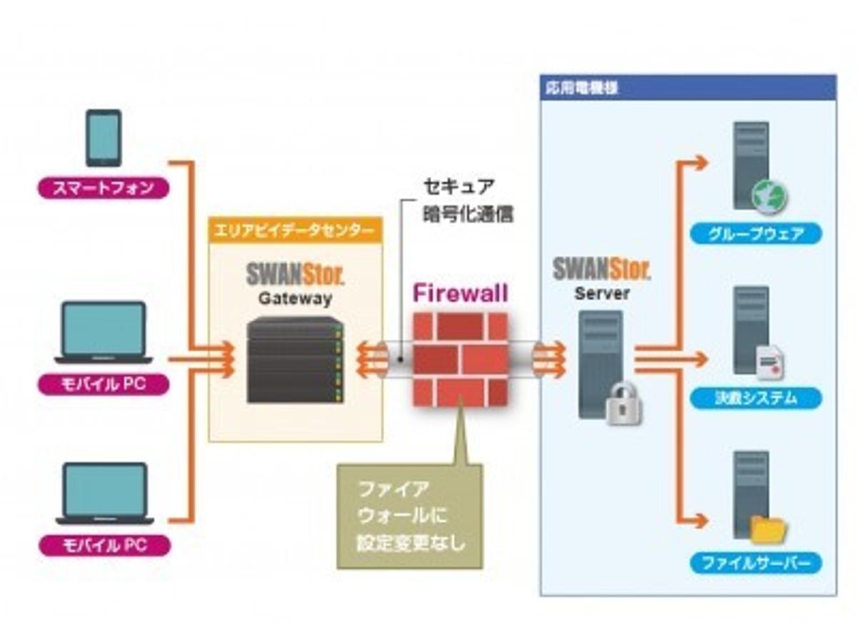 「応用電機が、エリアビイジャパンのSWANStorを採用して業務効率を向上」の見出し画像