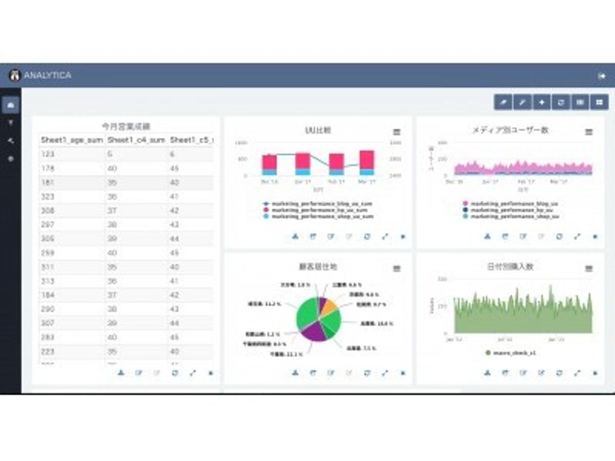 「KPI達成のための内部分析ツール「Analytica」がチャートタイプの大幅増、Slack連携、日付関数機能でより多彩な分析のコラボレーションが可能に」の見出し画像