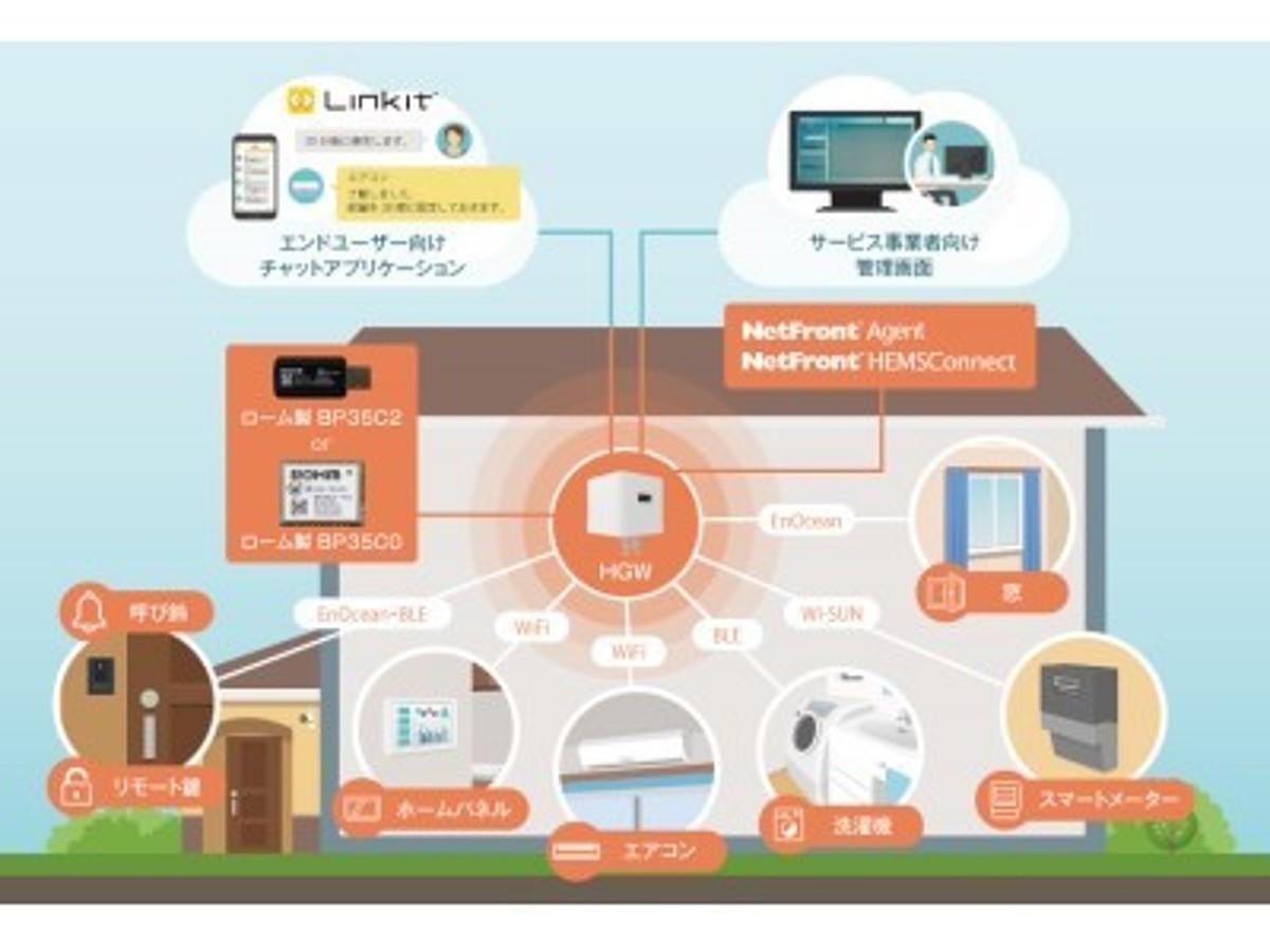 「ASUS子会社Askey製IoTゲートウェイにACCESSの「NetFront Agent」とロームのWi-SUNモジュールが採用」の見出し画像