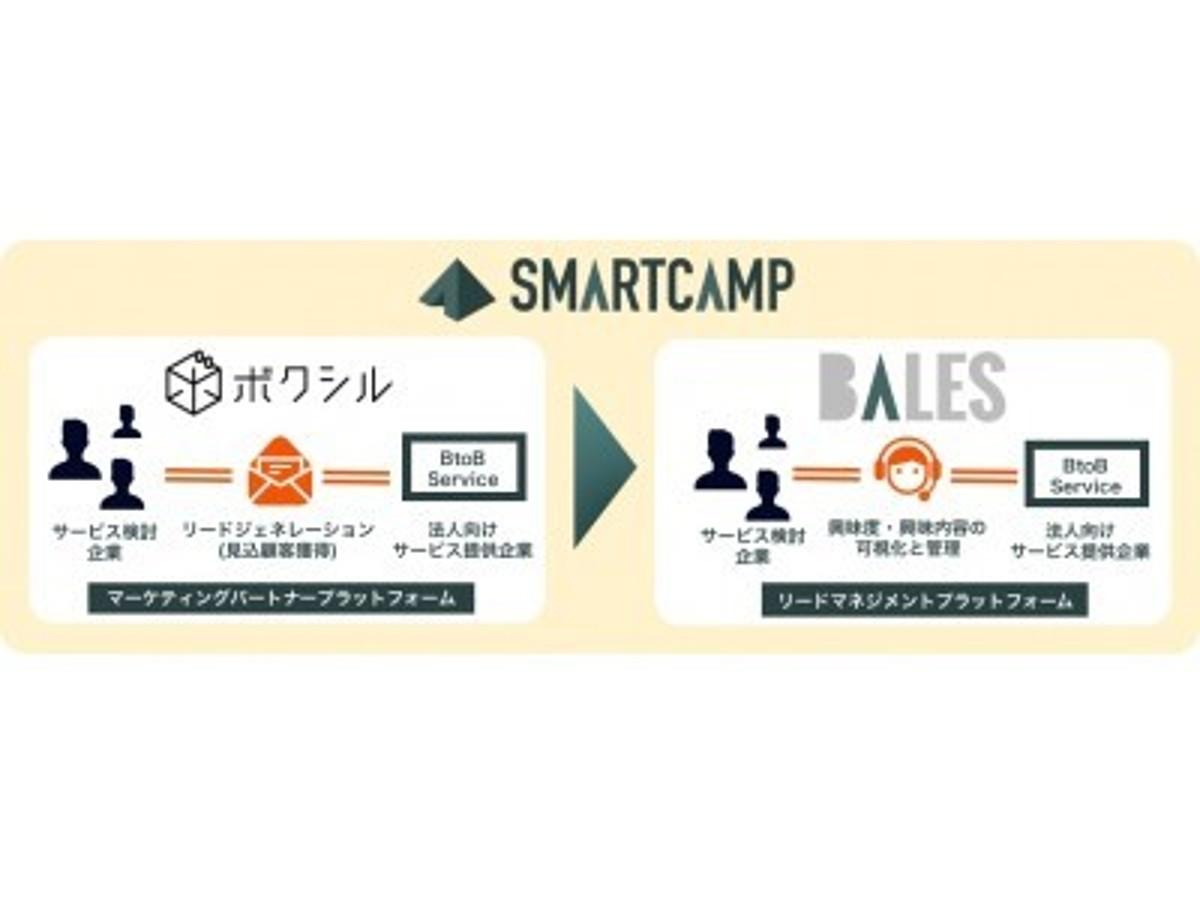 「ボクシルを運営するスマートキャンプ3億円の資金調達を実施。伊藤忠テクノロジーベンチャーズ等より」の見出し画像