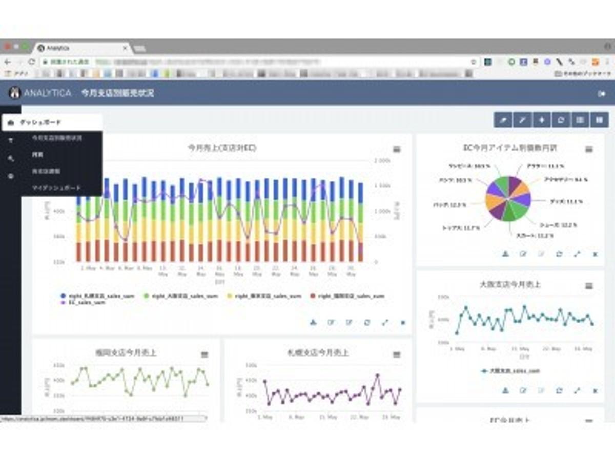 「KPI達成のための内部分析ツール「Analytica」が、無制限数のダッシュボード管理に対応。「速報」「在庫」「売上」など、自在に複数ダッシュボードが構築でき、KPI管理効率が大きく向上。」の見出し画像