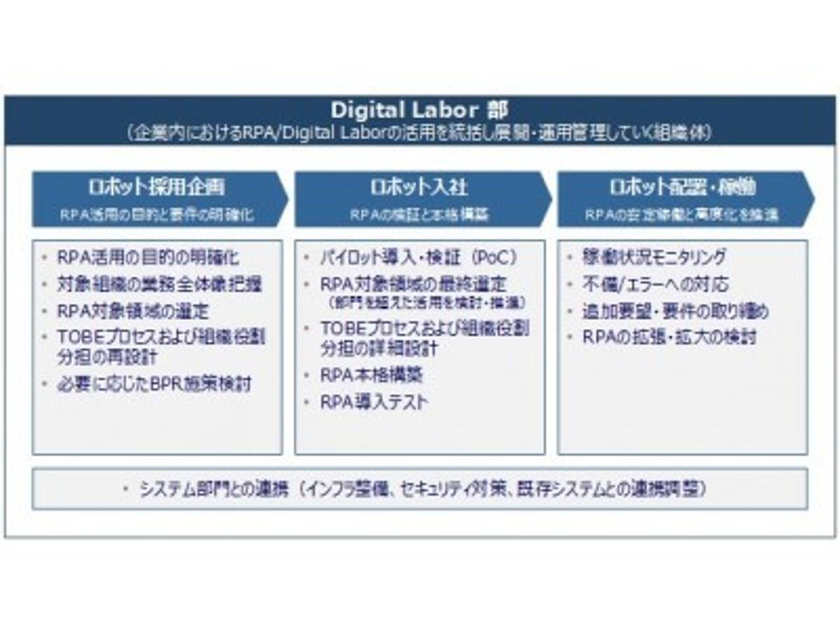 「Digital Labor部の立ち上げを支援するPoCサービス「Digital Labor 実践塾」2017年6月9日(金)より提供開始」の見出し画像