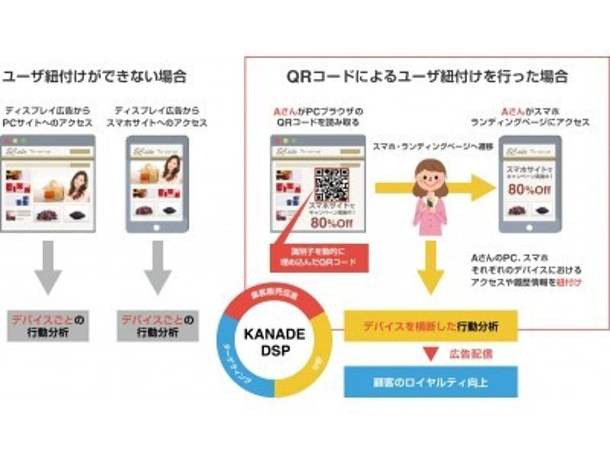 「QRコードを利用したクロスデバイスのユーザ紐付け技術で特許を取得」の見出し画像