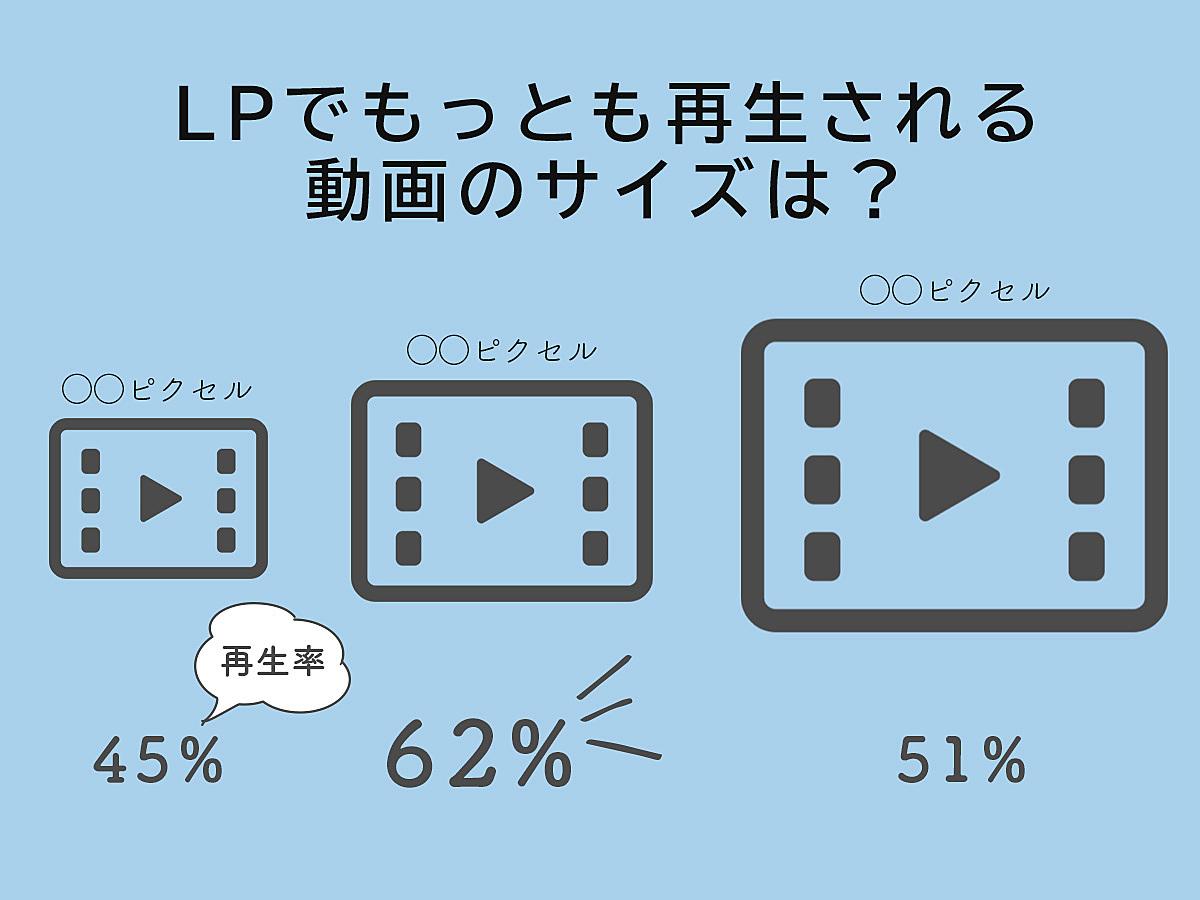 「ランディングページ(LP)のコンバージョン(CV)率を高めるための動画活用10のTIPS」の見出し画像