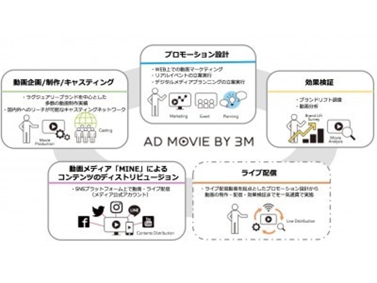 """「動画制作からSNS配信・効果検証までを""""トータルプロデュース""""  3ミニッツ、広告パッケージ「AD MOVIE BY 3M」を提供開始」の見出し画像"""