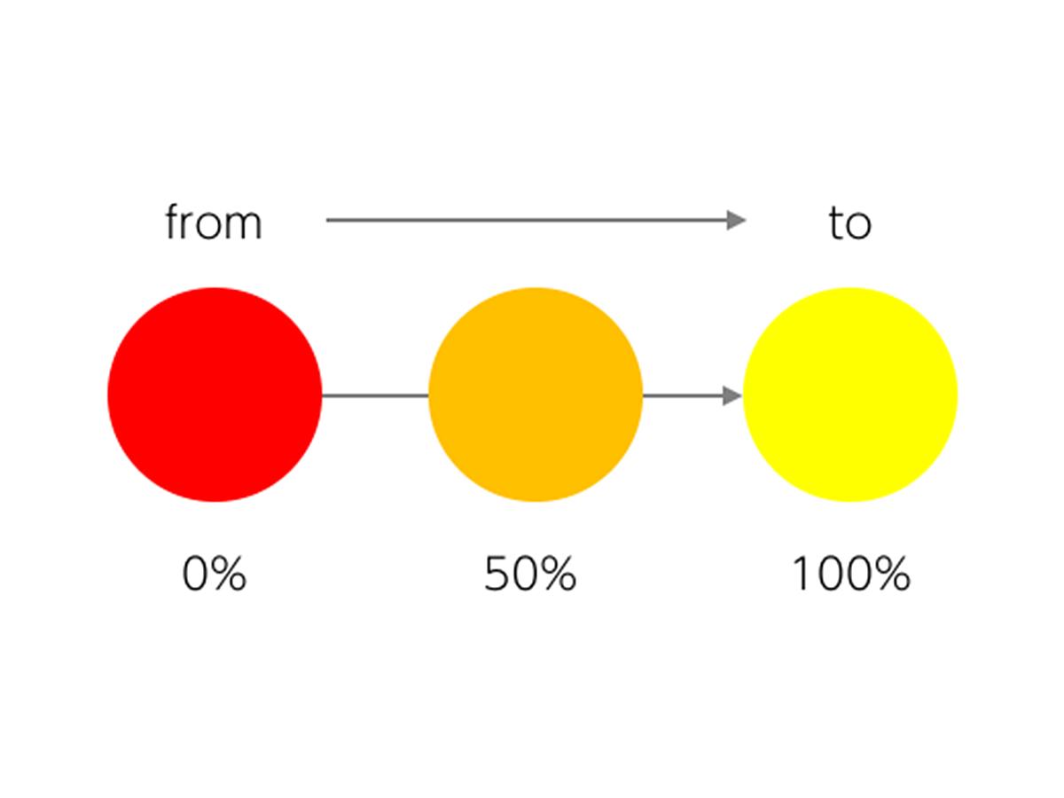 「互換性抜群!「Web Animations API」の基本をおさらいしよう」の見出し画像