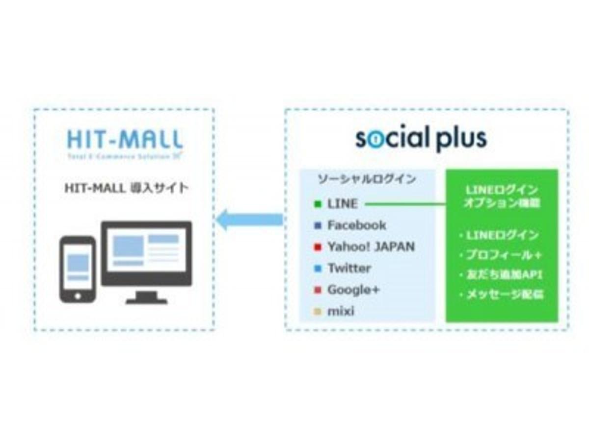 「ECソリューション「HIT-MALL」とソーシャルログインサービスの「ソーシャルPLUS」との連携を開始 ~ソーシャルログイン機能の簡単導入とコンバージョン率等の向上を実現します。~」の見出し画像