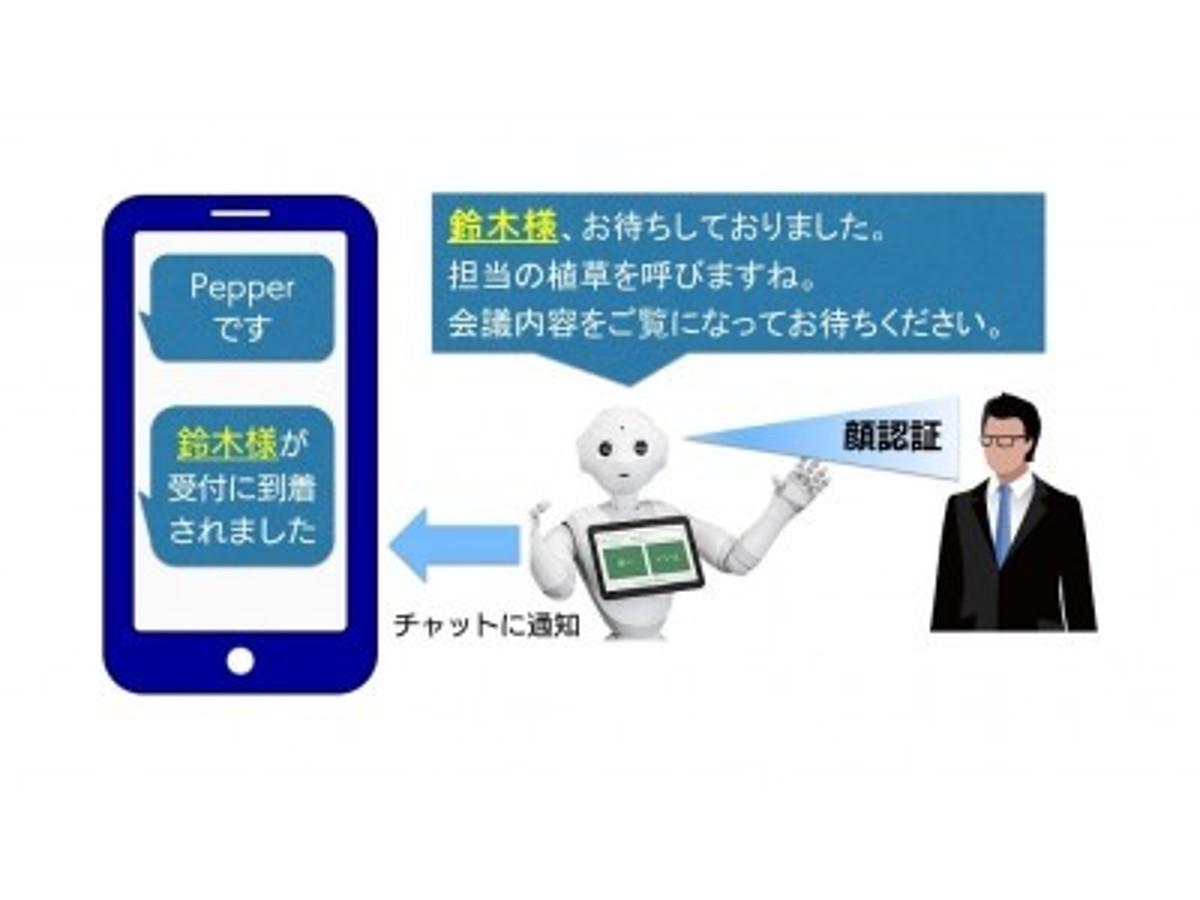 「Pepperと高精度の顔認証システムを簡易連携、特定来訪者向け動作を実現」の見出し画像