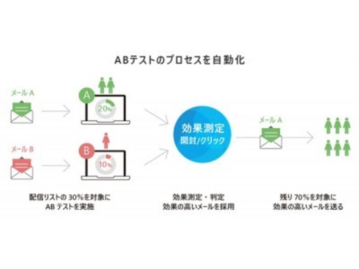 「メール配信システム「Cuenote FC」に「ABテスト」機能を追加 ~ABテストを自動化しメールマーケティングにおけるPDCAサイクルの高速化が可能に~」の見出し画像