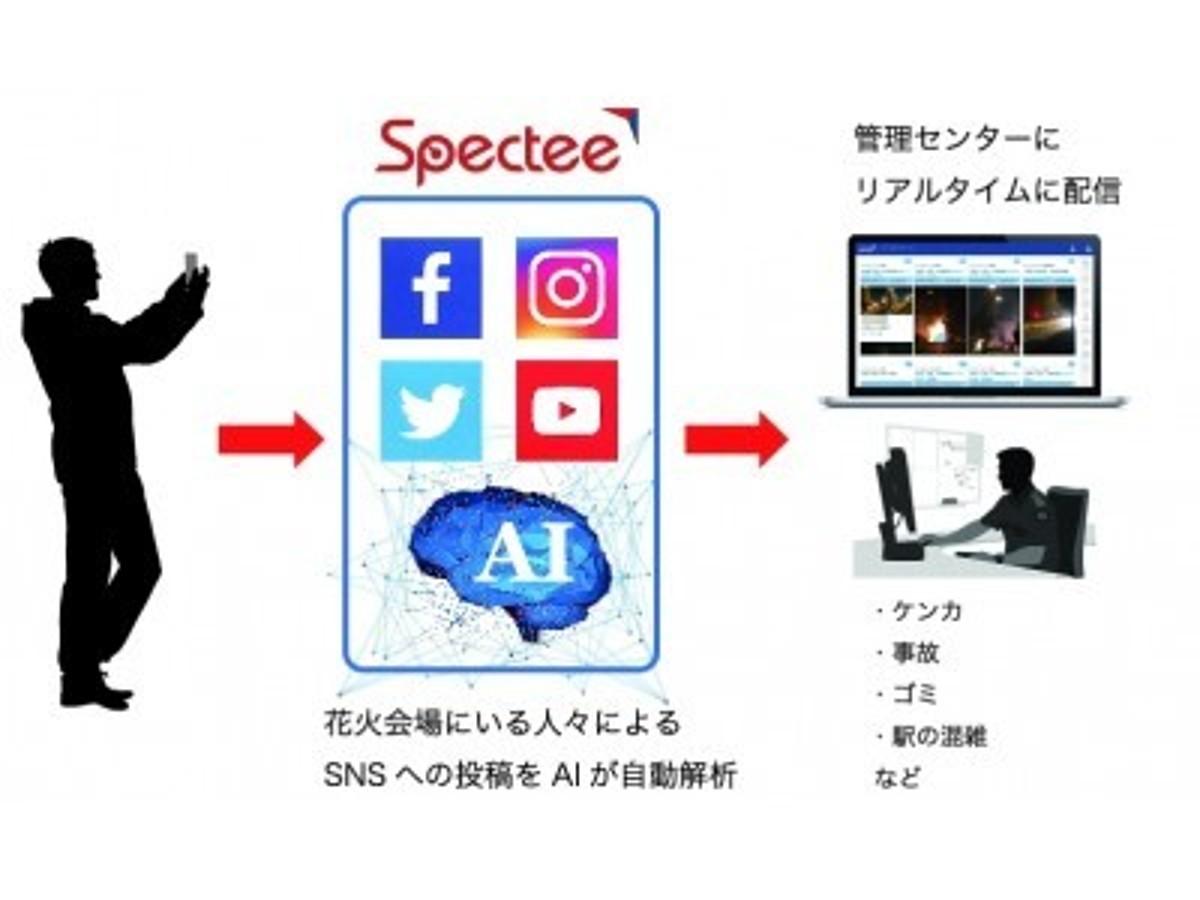 「<隅田川花火大会> 全国初、AIを用いてSNSの情報を警備に活用 - Spectee」の見出し画像