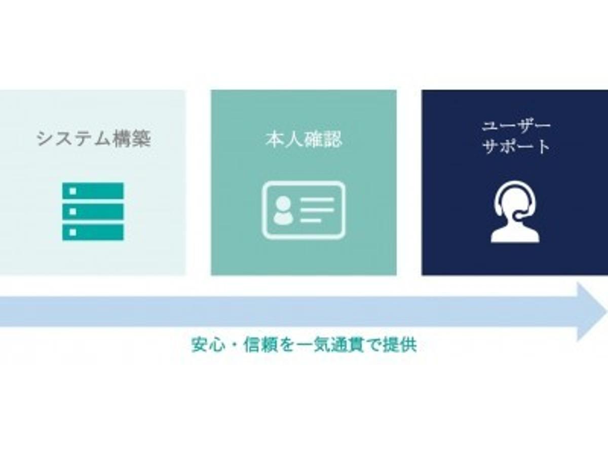 「シェアリングエコノミー認証マーク取得支援パッケージを提供開始」の見出し画像