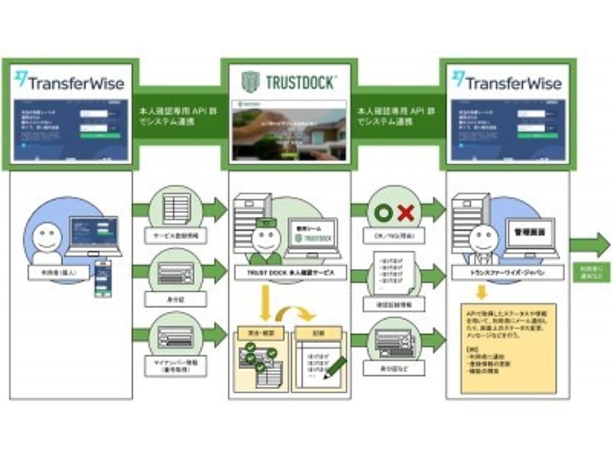「フィンテック海外送金大手、TransferWiseとAPI型本人確認サービス「TRUST DOCK」の利用において提携協議」の見出し画像