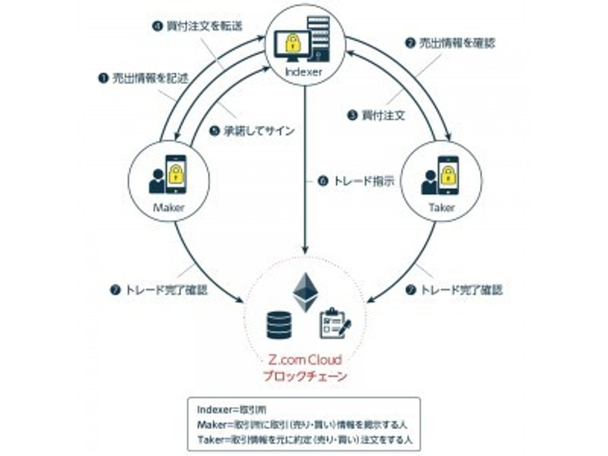 「「GMOブロックチェーン オープンソース提供プロジェクト」第2弾・取引所構築システム「トークントレーダー」を公開」の見出し画像