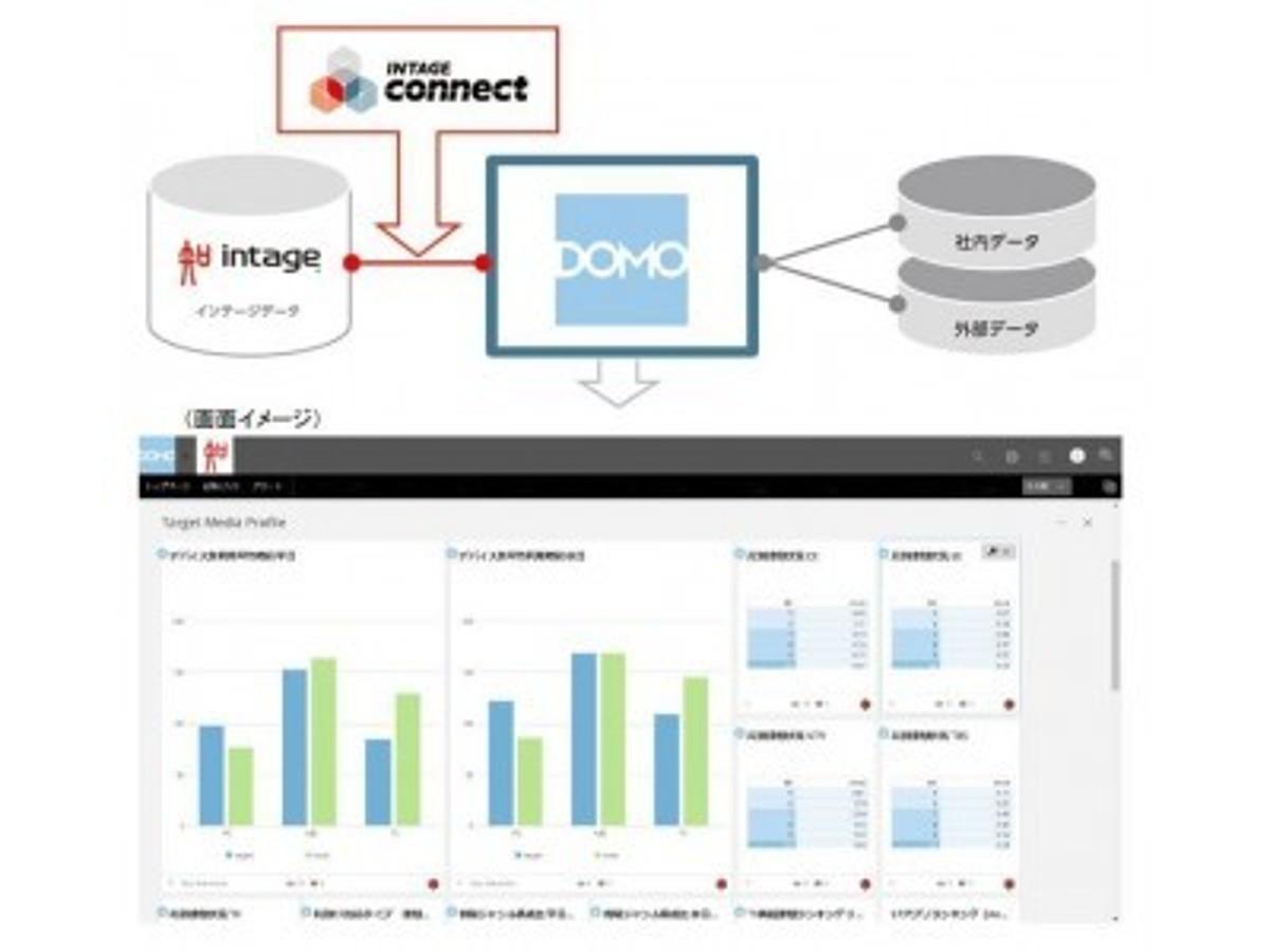 「「INTAGE connect」経由でインテージデータがDomoと接続開始」の見出し画像