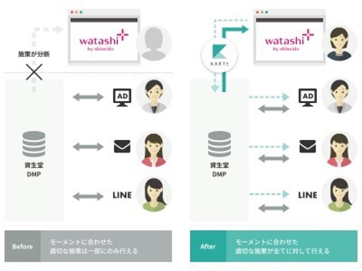 「ウェブ接客プラットフォーム「KARTE」が資生堂の「ワタシプラス」に導入」の見出し画像