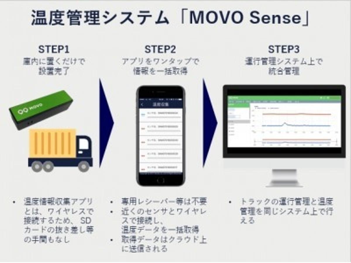 「スマホをワンタップで複数の温度センサーのデータを一括吸い上げ・クラウド管理が可能な温度管理システム「MOVO Sense」を販売開始。関連特許も取得。」の見出し画像