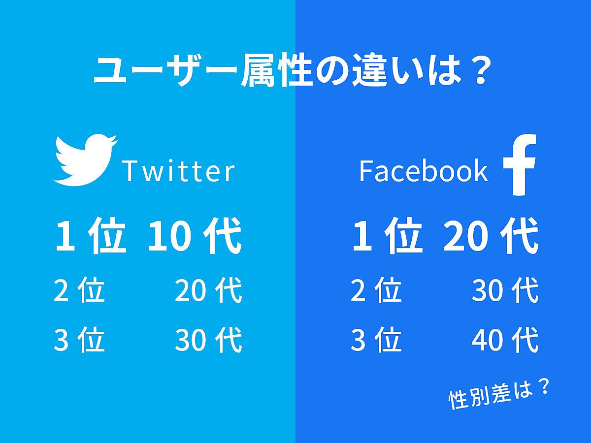 「SNS運用担当者なら絶対知っておきたい!FacebookとTwitterのユーザー属性の違い」の見出し画像