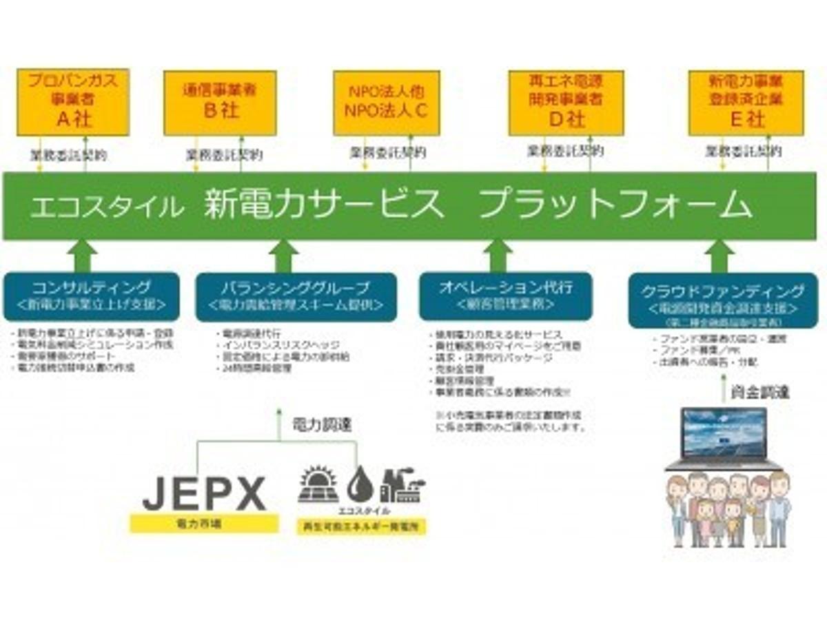 「エコスタイル「新電力事業トータルサポートサービス」開始、初期費用0円!インバランスリスクゼロ!市場リスクゼロ!」の見出し画像