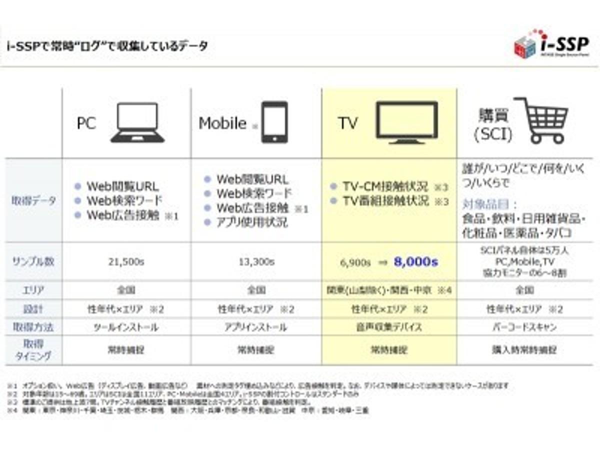 「インテージ、『i-SSP(インテージシングルソースパネル)』のテレビ視聴データサービスを強化」の見出し画像