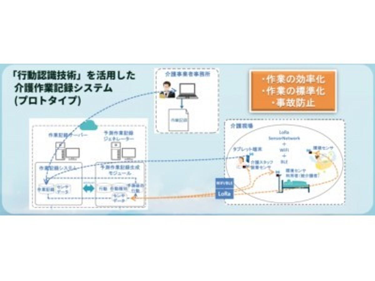 「介護従事者の負荷軽減を目指し九州工業大学大学院へ  IoT技術を提供開始」の見出し画像