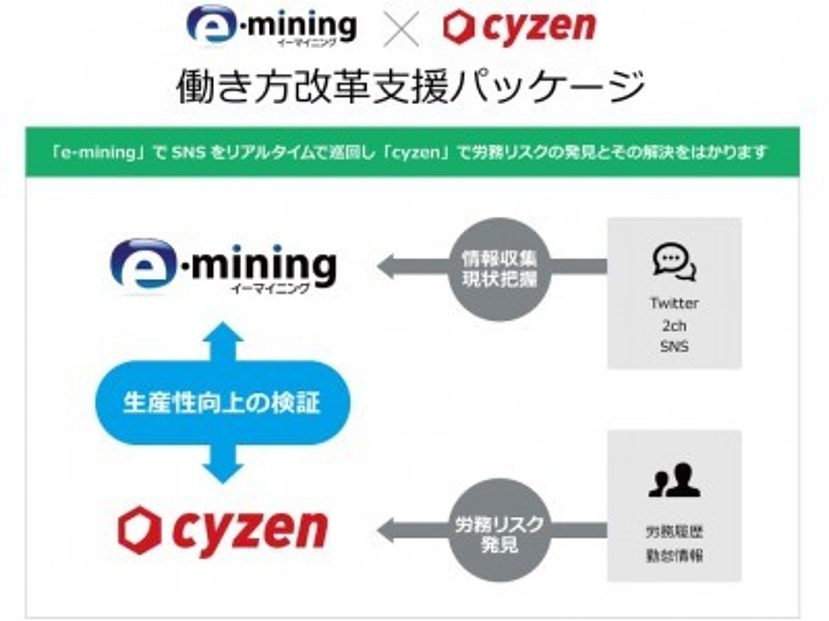 「ホットリンク、レッドフォックスと「働き方改革支援パッケージ」で協業 e-miningとcyzenが労働環境に関する書き込み発見から生産性向上までをサポート」の見出し画像