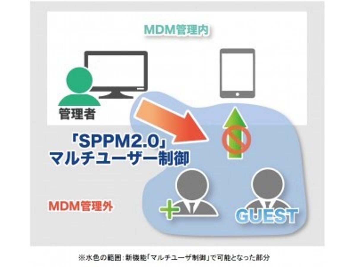 「MDM「SPPM2.0」がGoogle EMM製品に正式認定 「Android for Work」で、業務端末を徹底管理」の見出し画像