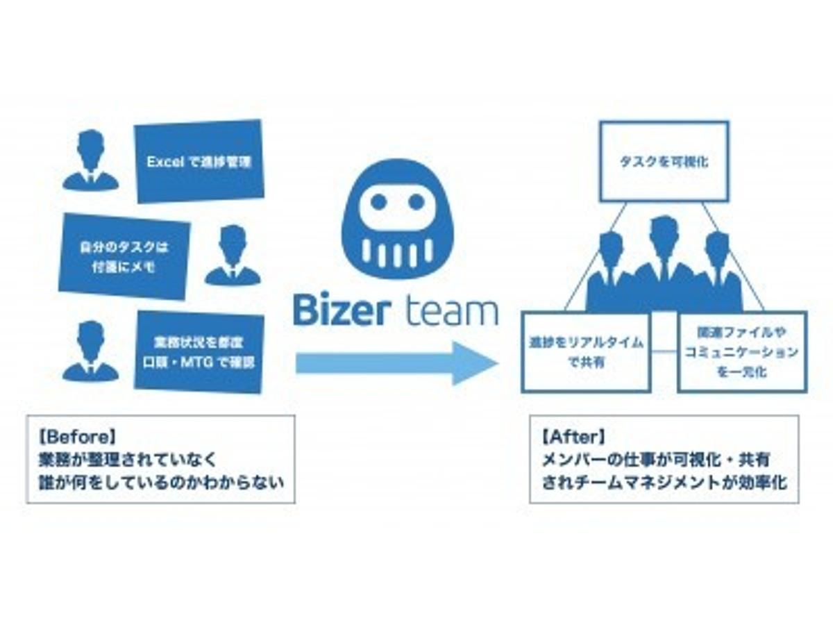 「バックオフィス業務の生産性を飛躍的に改善! 管理部門の働き方改革を支援するタスク管理ツール「Bizer team」 10月17日から事前登録をスタート」の見出し画像