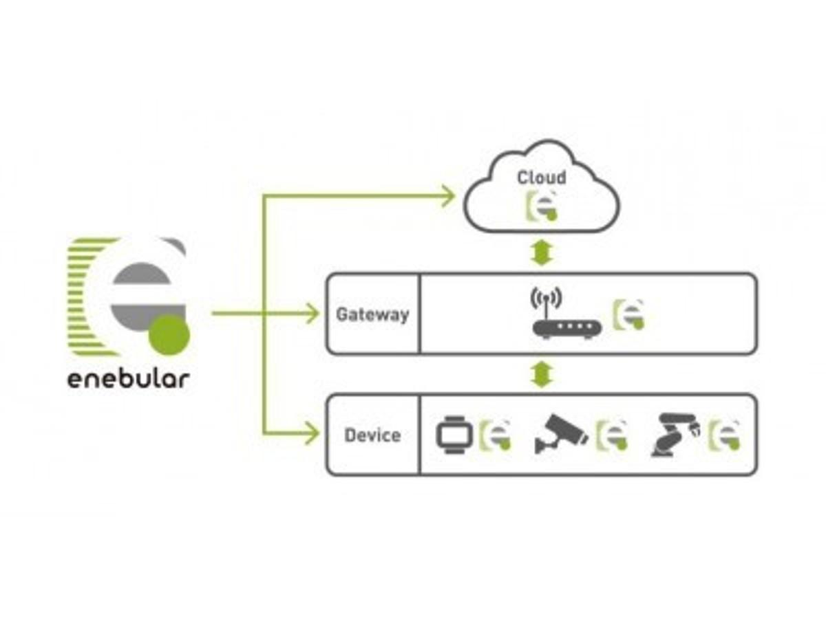 「デジタルトランスフォーメーションを加速させるIoT基盤システム「enebular(R)(エネブラー)」エンタープライズ・プランを発表」の見出し画像
