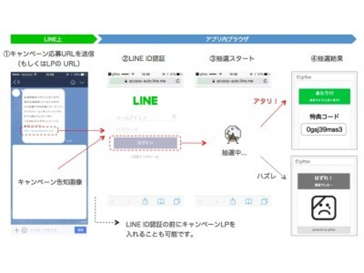 「~ LINEプロモーションで利用可能なeギフトを活用したインスタントウィン機能 ~」の見出し画像