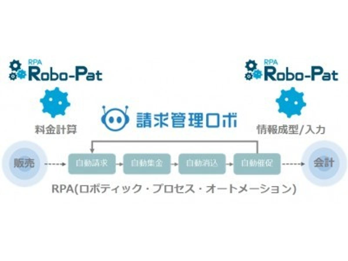 「RPA連携で請求管理の全自動化を実現」の見出し画像
