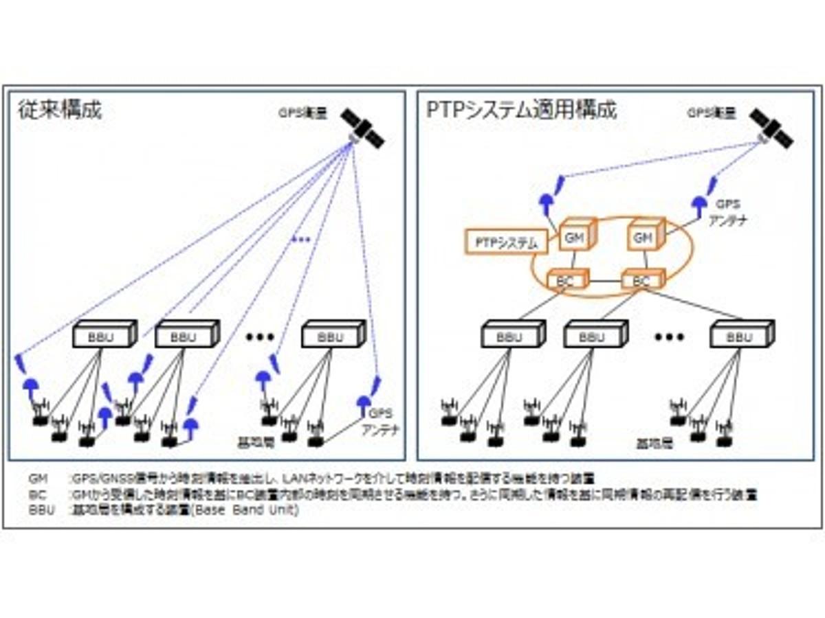 「OKI、ソフトバンクのモバイルネットワークにPTPシステムを構築」の見出し画像