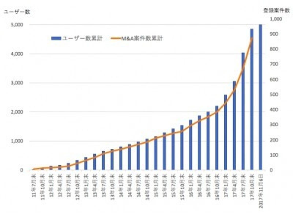 「国内最大級のM&AマーケットTRANBI、登録ユーザー数5,000社突破」の見出し画像