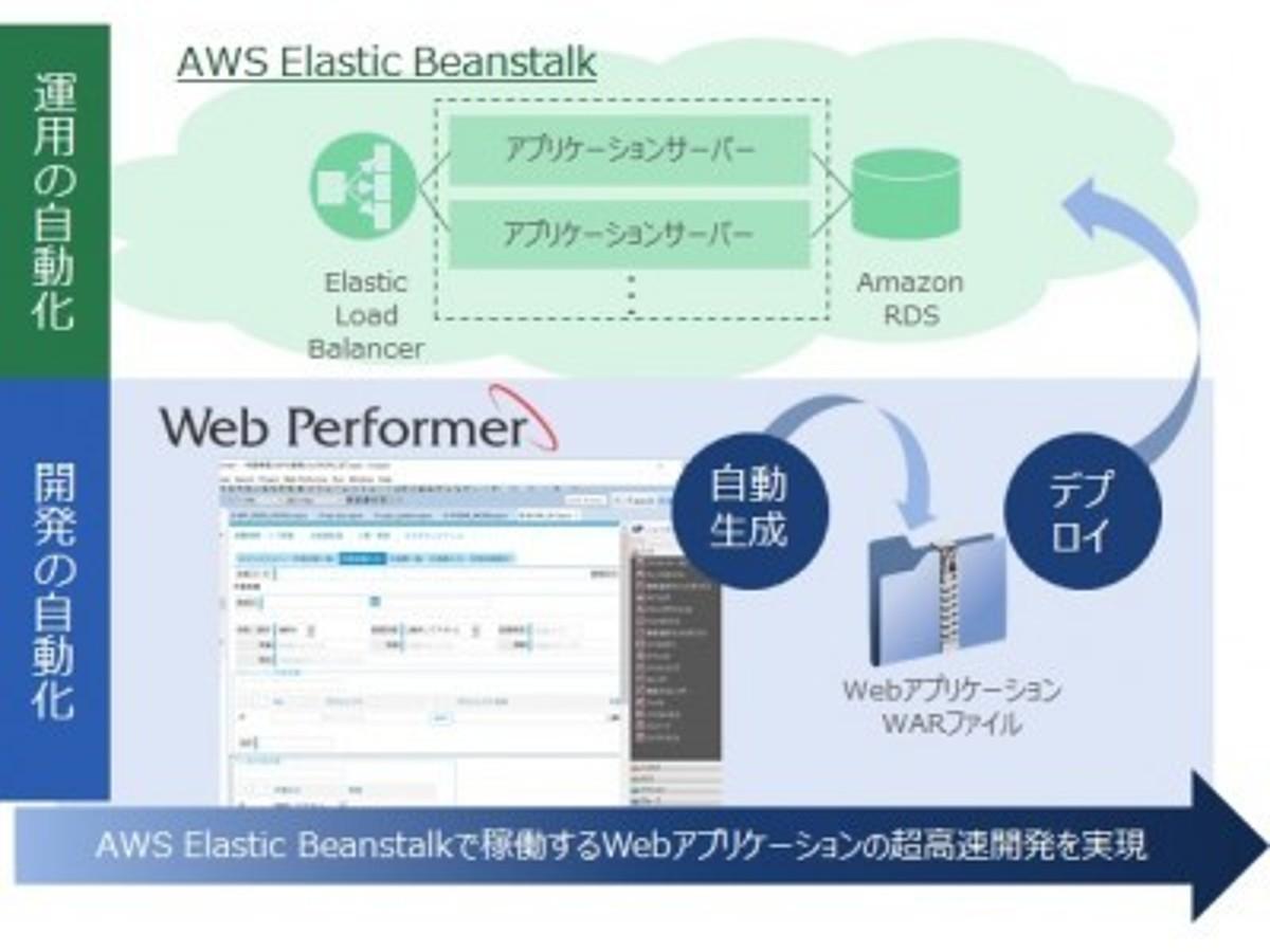 「Webアプリケーション自動生成ツール「Web Performer」最新版V2.1.1を販売開始」の見出し画像