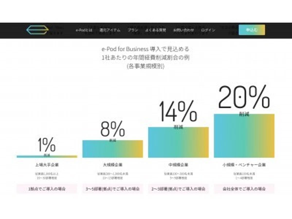 「経費削減プラットフォーム[e-Pod for Busines]特許出願へ」の見出し画像