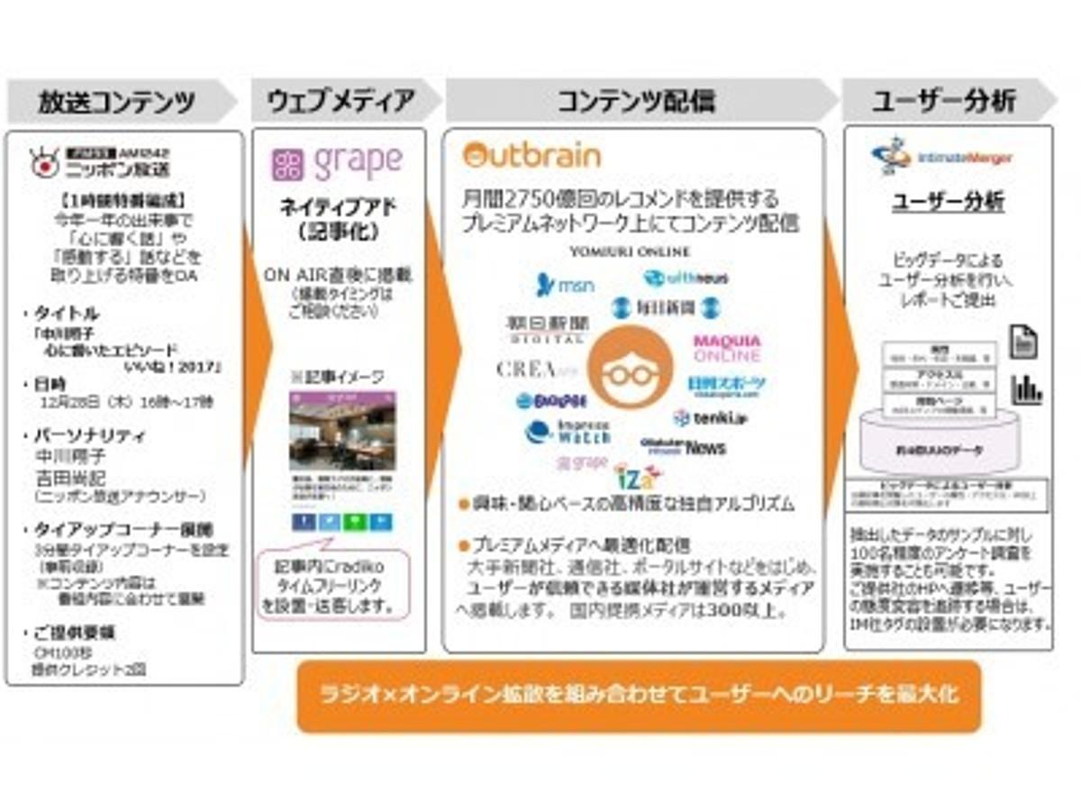 「アウトブレイン、ニッポン放送・grape・インティメート・マージャーと共同でラジオ×オンライン拡散を組み合わせた年末特別企画を提供」の見出し画像