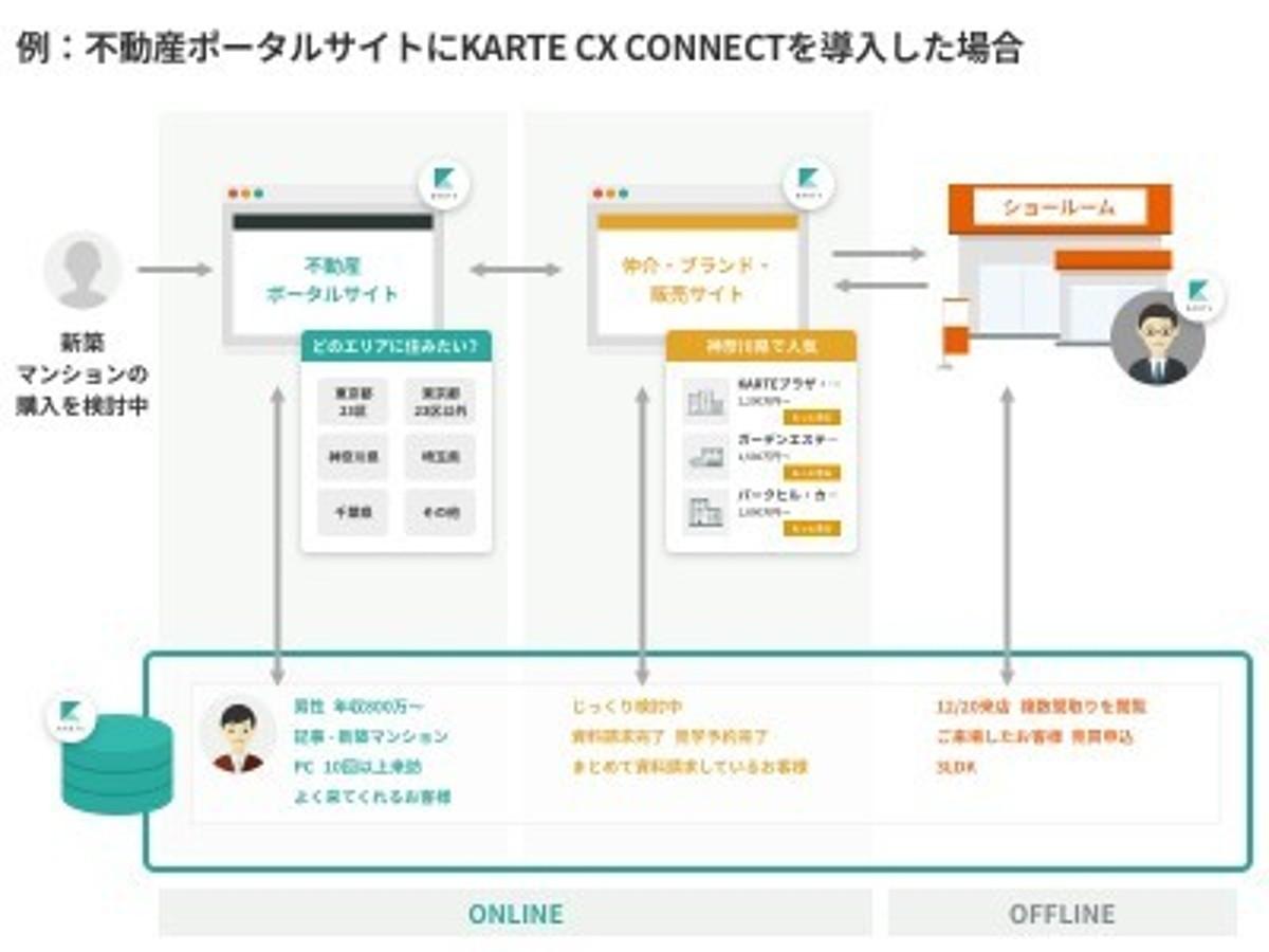 「サイト間で分断されていた個客体験を繋ぎ、最適な体験の設計・実施を可能にする「KARTE CX CONNECT」の提供を開始」の見出し画像