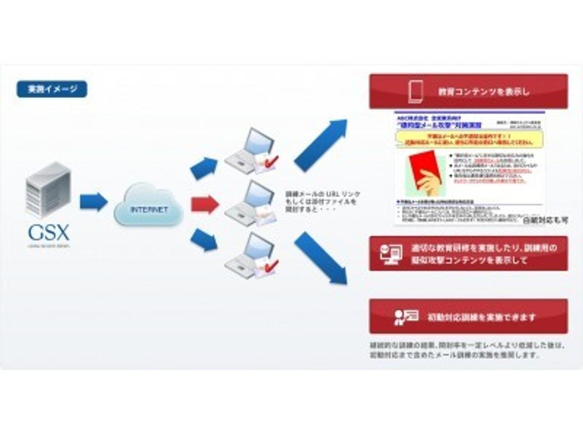 「GSX、兼松エレクトロニクスの実施したメール訓練+ITセキュリティeラーニング教育の導入事例を公開」の見出し画像