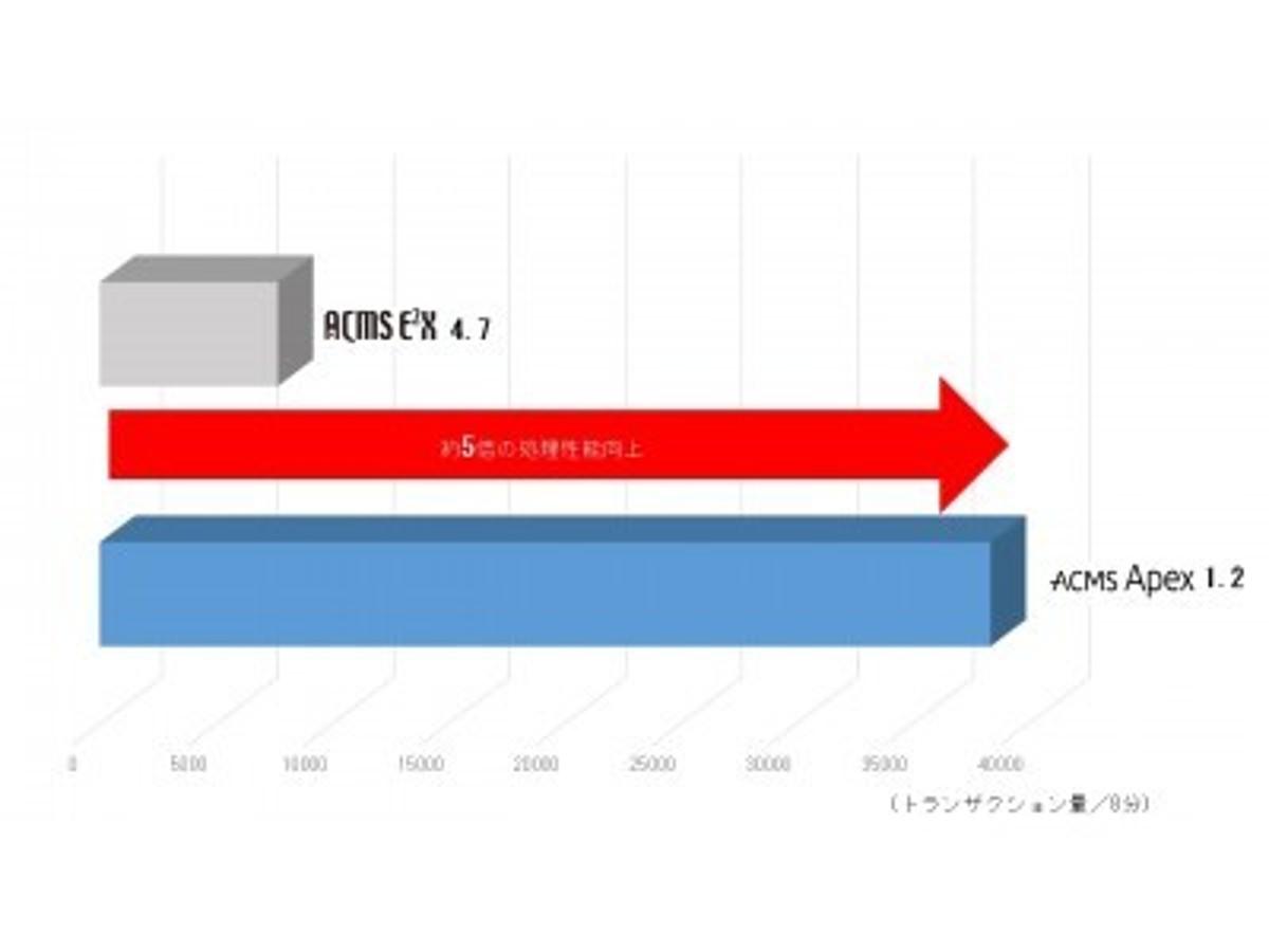 「エンタープライズ・データ連携基盤 「ACMS Apex」の最新版を発売」の見出し画像