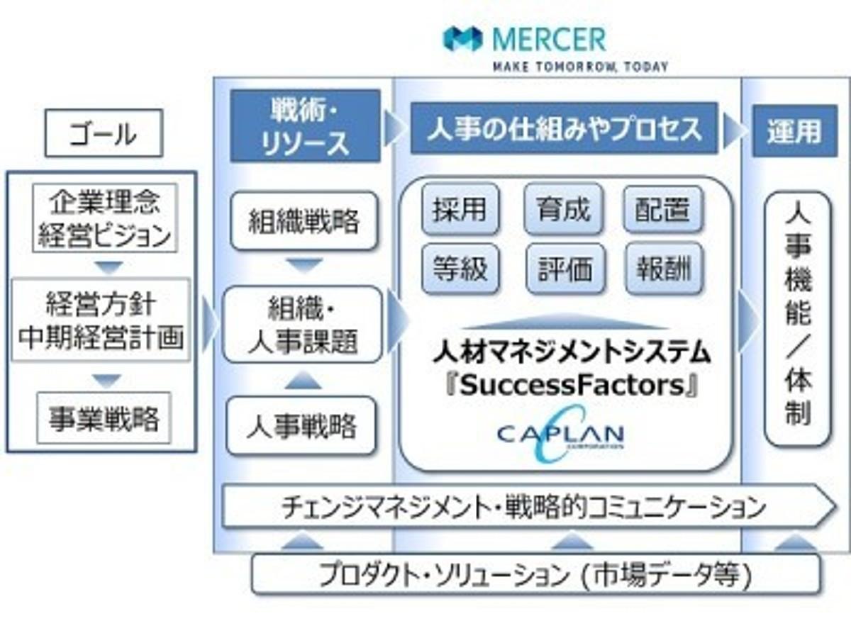 「マーサージャパンとキャプラン 日本企業の海外HR戦略をサポート」の見出し画像