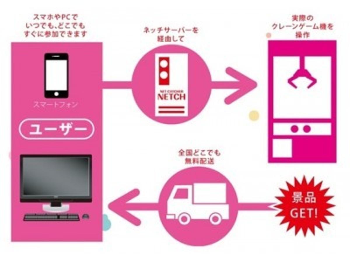 「アイモバイル、オンラインクレーンゲーム運営会社「株式会社ネッチ」を子会社化」の見出し画像