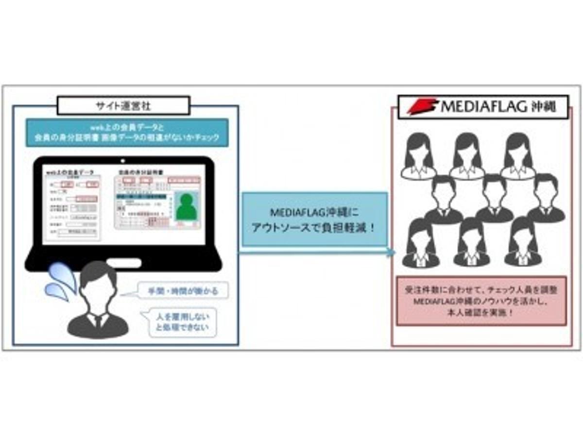 「オンライン本人確認業務を開始  個人情報データチェックのアウトソーシング事業」の見出し画像
