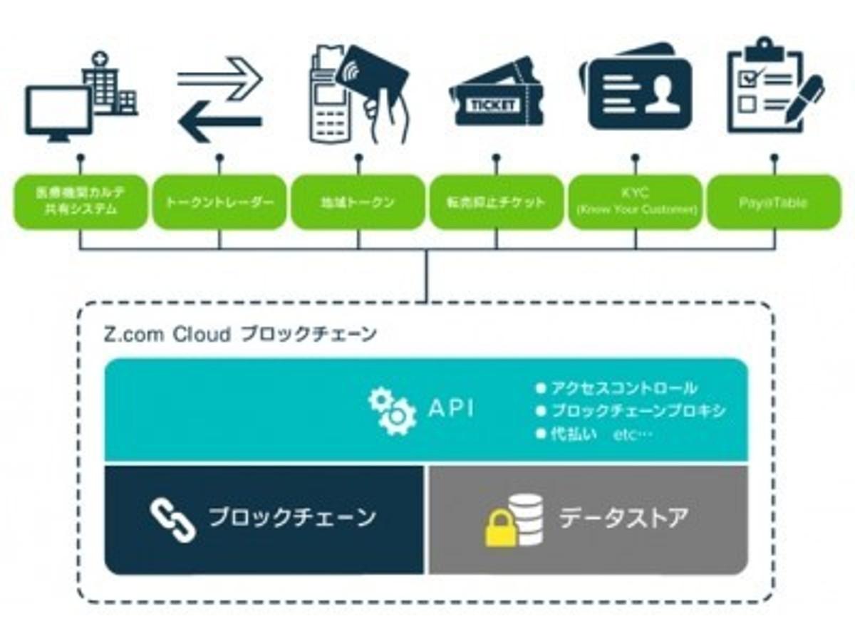 「【GMOインターネット】ブロックチェーンを活用したビジネスの実現を支援する「Z.com Cloud ブロックチェーン」正式版を提供開始」の見出し画像