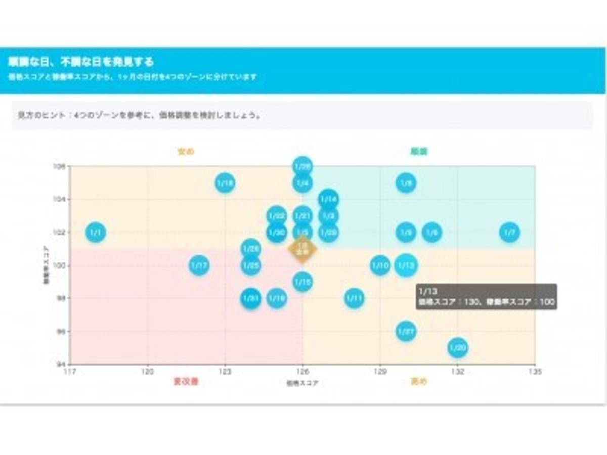 「「ホテル番付」の新機能が公開。ホテルの価格・稼働率を日ごとに分析し、改善すべき日の発見がカンタンに」の見出し画像